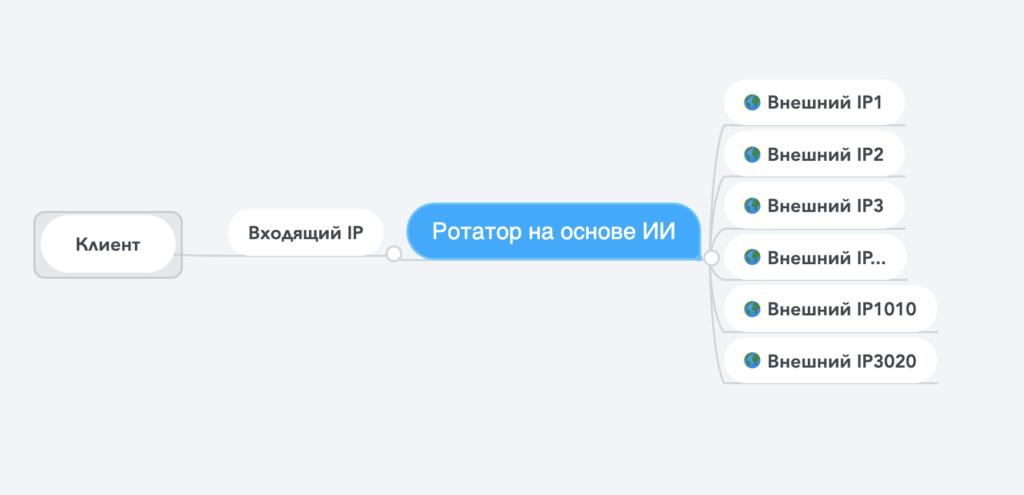 Реверсивные (reverse proxy) прокси от Fineproxy